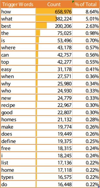 Most Commonly Used Words In Voice Search